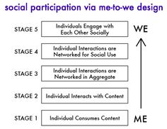 "Museum 2.0: A Revised Theory of Social Participation via ""Me-to-We"" Design"