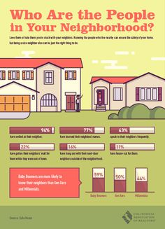 How well do YOU know your neighbors?