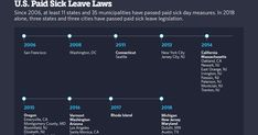 Paid Sick Leave, Lawyer, Vacation, Times, City, Vacations, Cities, Holidays Music, Holidays
