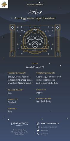 Zodiac Sign Aries Cheat Sheet and Infographic - The Zodiac Sign Aries Symbol - Personality, Strengths, Weaknesses | Astrology, horoscope, zodiac, zodiac signs, magick, mysticism, occult, divination, witch, witchy, witchcraft, pagan, paganism, tarot, elements, grimoire