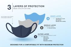 Shipping now from Sydney. Comfortable,stylish and environmentally sustainable,the Pro3Mask is an effective aid to help keep the community safe. 2 masks per pack Triple layeredfor maximum protection 99.9% antibacterial Naturally hypoallergenic and soft on skin Ergonomically fitted with adjustable ear straps Stylis