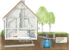 regenwater voor de wasmachine en het toilet