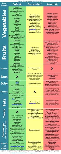 FODMAP Table for FODMAP Intolerance (fructose malabsorption) I've done the…