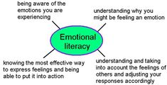 Emotional literacy is definitely something we would never have had on the timetable in the 70s and there are still those that scathingly lab... I Am Angry, I Am Statements, How To Express Feelings, School Memories, House Rules, Negative Emotions, Words To Describe, How I Feel, Healthy Relationships