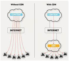 Trước khi sử dụng CDN, bạn phải hiểu rõ dịch vụ CDN là gì? Cơ chế hoạt động ra sao? Những ưu điểm của dịch vụ CDN là gì? Và khi nào nên sử dụng CDN?