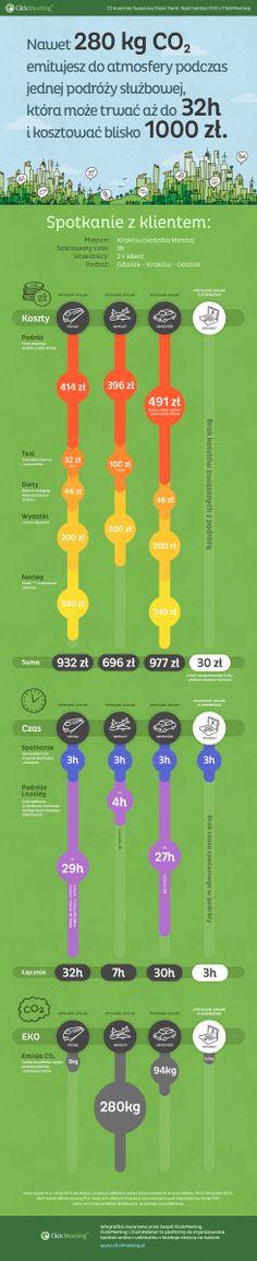 Spotkanie online zamiast podróży służbowej – infografika z okazji Światowego Dnia Ziemi