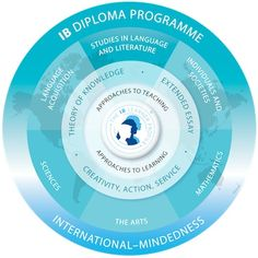 KSI Montenegro is an IB world school offering the International Baccalaureate curriculum. Three academic programmes for children aged 3 – 18 years include IB Primary, Middle & Diploma Years Programme. International Baccalaureate, Ib Learner Profile, Cambridge School, Language And Literature, Teaching Time, Teaching Resources, Gymnasium, Educational Programs, International School