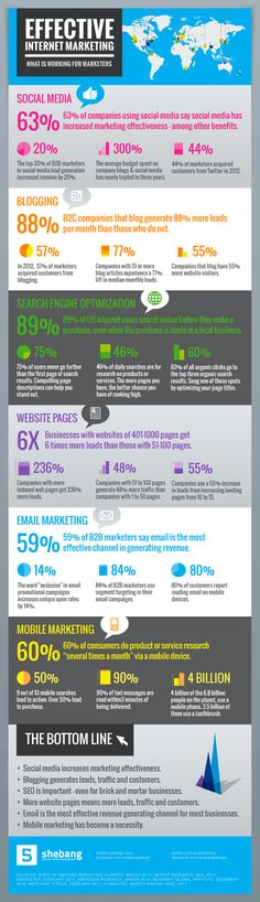 Effective Internet Marketing, what is working for marketers #Infographic #socialmedia #marketing #smm