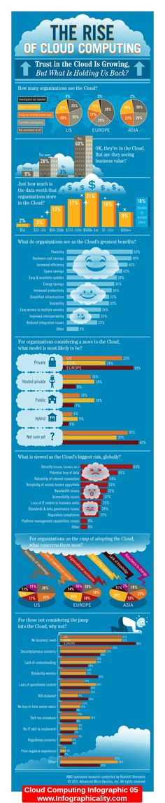 Cloud Computing Infographic 05 - http://infographicality.com/cloud-computing-infographic-05-2/