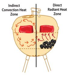 illustration comparing indirect cooking versus direct cooking