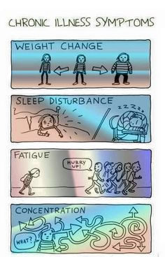 Chronic fatigue syndrome and fibromyalgia often have very similar treatments due to the fact that these two syndromes share a lot of common characteristics. If you are a chronic fatigue syndrome or fibromyalgia patient, the treatments Chronic Illness Humor, Chronic Migraines, Chronic Pain, Mental Illness, Psoriatic Arthritis, Ulcerative Colitis, Autoimmune Disease, Crohn's Disease, Graves Disease