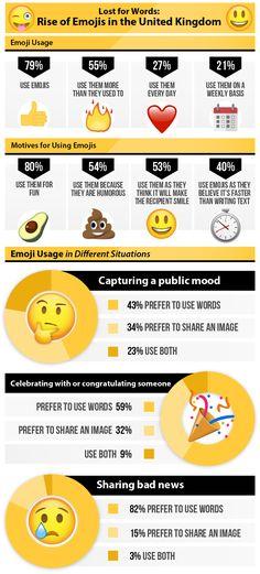 How do people use emojis?
