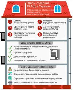 Как создать ОСМД в Украине? #ОСМД #ОСББ #правоедело