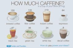 Funders and Founders Notes - How Much Caffeine - To Drink at Work?