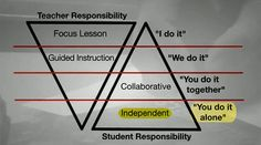 Coaching model - Gradual release of responsibility on Teaching Channel. Teaching Channel is a video showcase-on the Web and TV-of inspiring teaching practices in America's public schools.