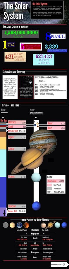 The newest Solar System Infographics- The Solar System description!  For more…