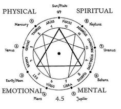 The evolution of existence through the zodiac signs
