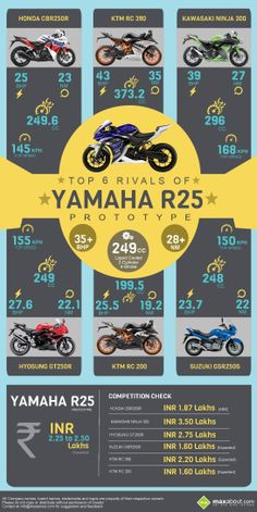 Infographic: Top 6 Rivals of Yamaha R25