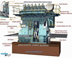 Learn about important things ship's engineers must check while inspecting marine engine bedplate in ship's engine room. Engineering Boards, Marine Engineering, Mechanical Engineering, Merchant Navy, Merchant Marine, Marine Diesel Engine, Best Gas Mileage, Boat Engine, Common Rail