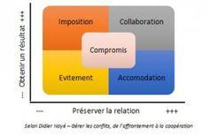 Stratégie pour faire face aux conflits www.acteadeveloppement.fr Coaching, Innovation, Relationship