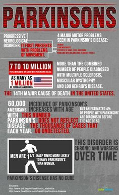 What is Parkinsons disease?