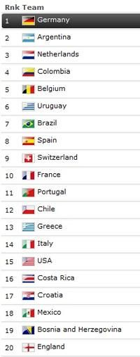 FIFA Ranking at the end of WC Soccer Brazil 2014