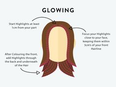 What are highlights and why do we need them? Highlights are shades of Hair that are lighter than the rest of your Hair, you will most likely know them as streaks. They are wonderful and can do so much for your Hair. You can also use them to add dimension and depth, or to shape your face to emphasise your best features.