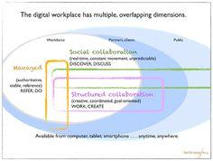 Digital Workplace Diagram