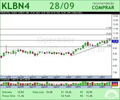 KLABIN S/A - KLBN4 - 28/09/2012 #KLBN4 #analises #bovespa