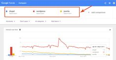 google-trends-wordpress-vs-drupal-joomla