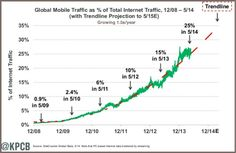 73 Smartphone and TabletFacts Every Marketer Needs