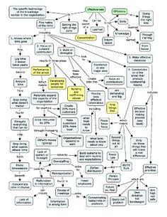Effectiveness Concept Map - Drucker and Goldratt