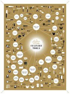 The splendiferous array of culinary tools.