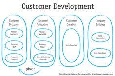 Customer Development, a key the Lean Startup