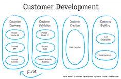 Customer Development, a key the Lean Startup