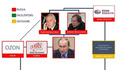 Putin's name is not included in the leaked documents but his friends and associates appear to have earned millions of pounds from deals that would have been difficult to secure without his patronage.