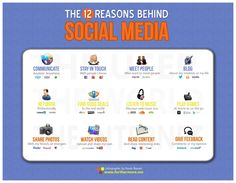 Infographic: The 12 Reasons Behind Social Media    Breaking down the reasons why individuals use social media.     Pinned from www.furthermore.me