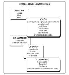 #Educador de Calle. #Cursos y formacion