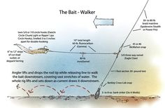 Expert Catfish Rigs - In-FishermanIn-Fisherman