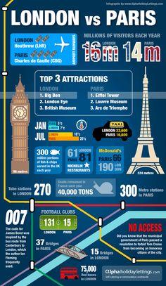 London vs Paris - How do these two mega city break destinations compare? Paris Travel, France Travel, Holiday Destinations, Travel Destinations, Travel Around The World, Around The Worlds, London Attractions, Le Site, City Break