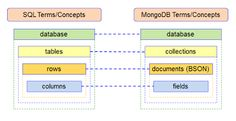 SQL vs. NoSQL: Indexes comparison between MongoDB and MS SQL Server.