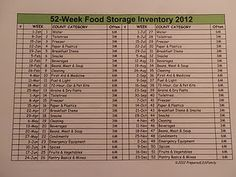 Make tracking your food storage easy by dividing it into short weekly tasks over a year. Pretty sure I could never actually be this organized, but it sure would be nice!