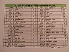 Food Storage Weekly Inventory