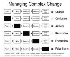 Managing Complex Change. I think this would be very useful in the classroom.