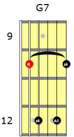 This lesson we look at functioning and non functioning dominant chords by Skype Guitar Lessons Online