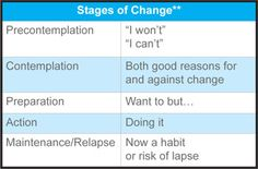 stages of change --Use MI at Contemplation stage Substance Abuse Counseling, Mental Health Counseling, Counseling Psychology, Group Therapy Activities, Therapy Worksheets, Solution Focused Therapy, Motivational Interviewing, Therapy Tools, Therapy Ideas