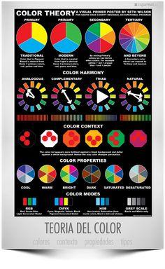 Esquemat Teoría del color de @notemates