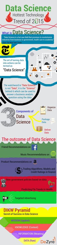 What is Data Science What Is Data Science, Science News, What Is Software, Machine Learning Deep Learning, Music Recommendations, Business Intelligence, Data Analytics, Tecno, Big Data