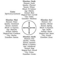 *Wicca Teachings (FB)* Here is a chart with very good Explanations of the Elemental quarters . 5 Elements, Eclectic Witch, Wicca Witchcraft, Medicine Wheel, Sabbats, Book Of Shadows, Spelling, Books, Witches