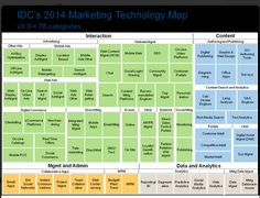 [Infographic] IDC 2014 Marketing Technology Map